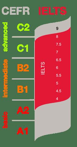 IELTS Level score