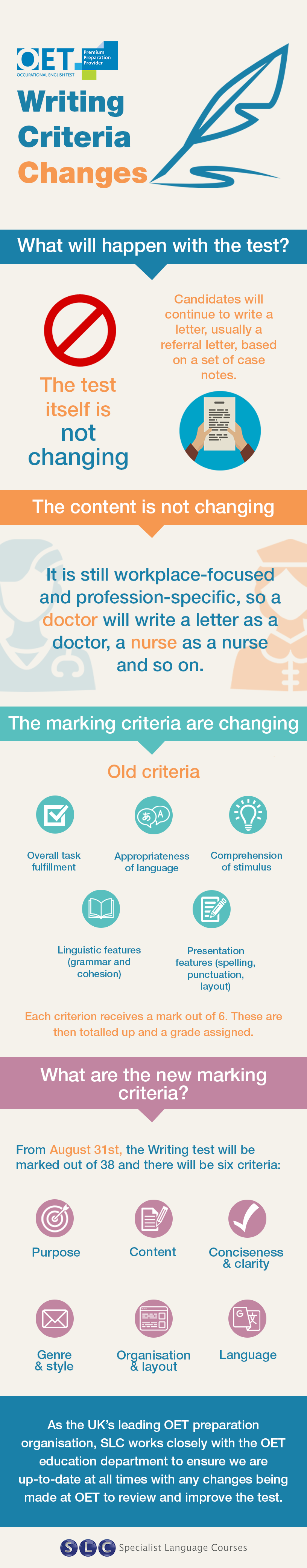 Infographic writing criteria