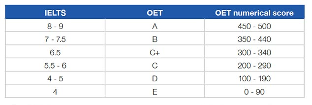 OET and IELTS Grades
